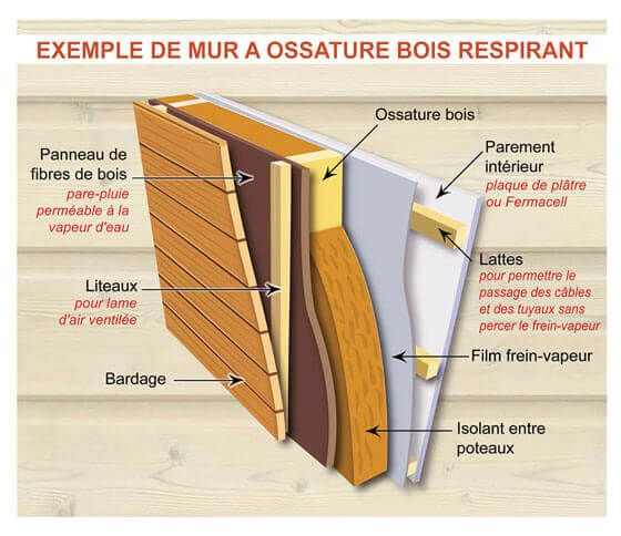 exemple de mur ossature bois respirant garage. Black Bedroom Furniture Sets. Home Design Ideas