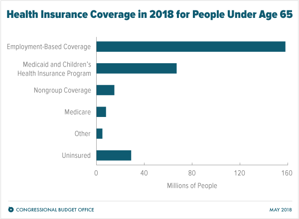 Federal Subsidies For Health Insurance Coverage For People Under