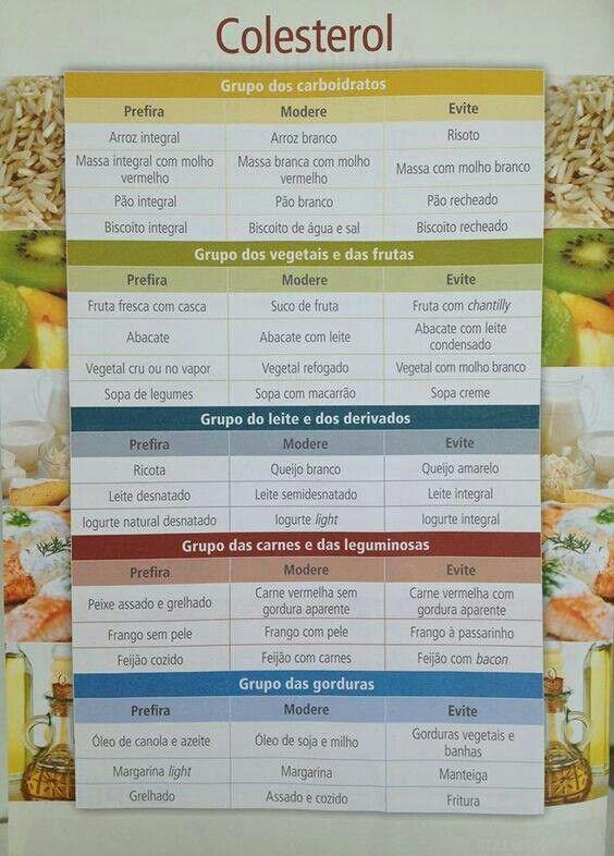 Recetas de dieta colesterol