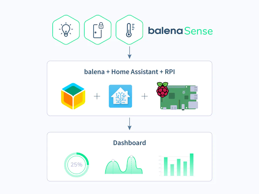 Monitor Home Air Quality With Home Assistant And Balena Hackster Io Air Quality Sensor Air Quality Home Automation System