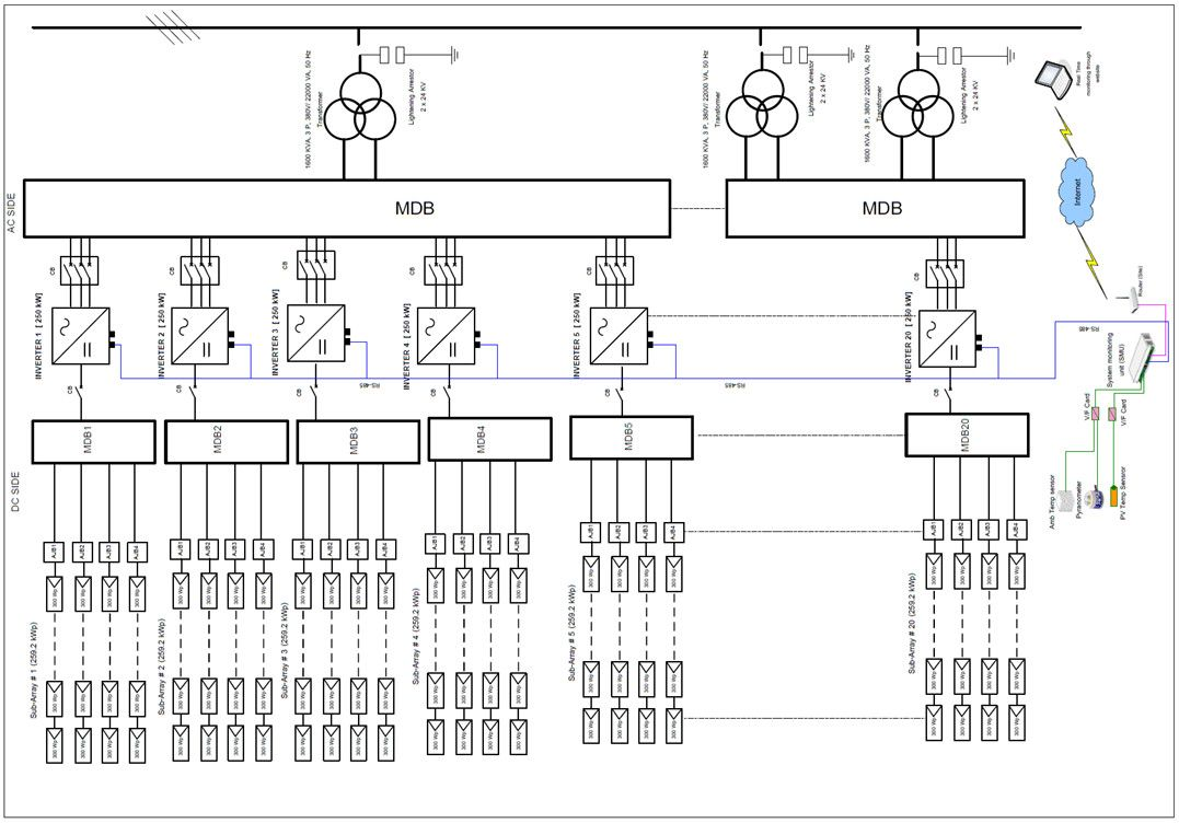 image result for solar pv power plant single line diagram outstanding wiring
