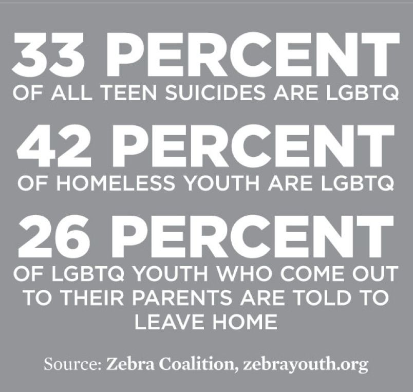 Pin On Queer Youth Resources