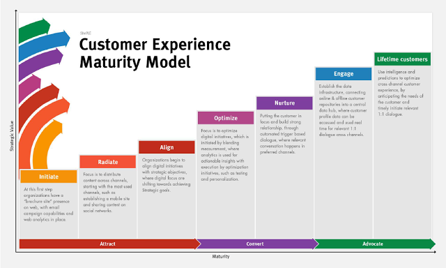 Customer Experience Maturity Model - attract, convert and advocate