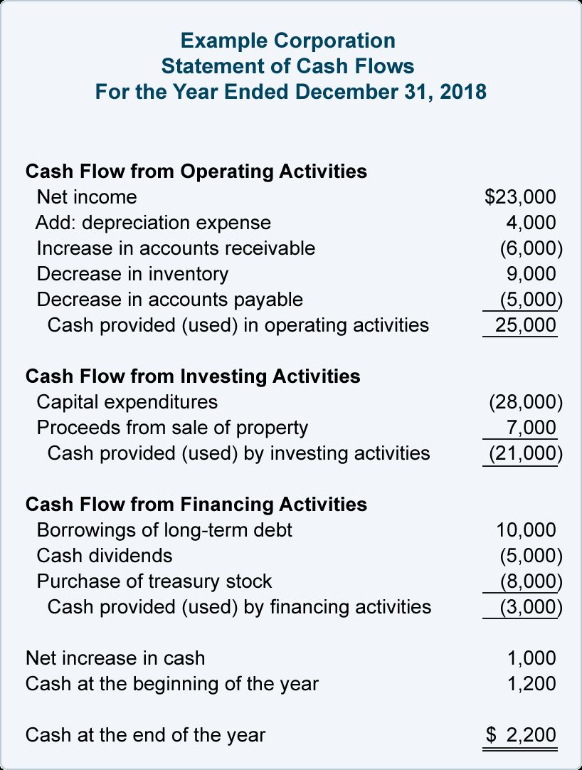 Financial Ratios Statement Of Cash Flows Accountingcoach For Credit Analysis Report Templa In 2020 Cash Flow Statement Financial Ratio Financial Statement Analysis