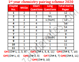 Chemistry Paper Scheme 2020 1st Year Chemistry Paper Chemistry