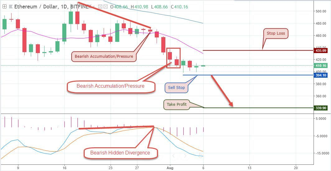 Ethusd Daily Chart Bearish Hidden Divergence Bearish