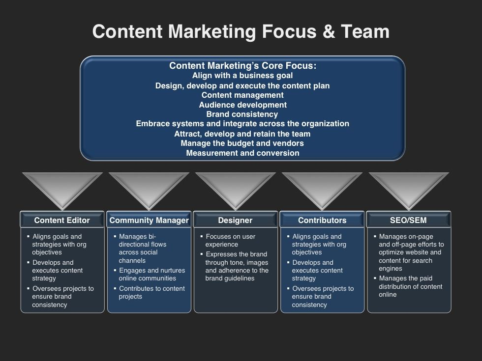 Content Marketing Planning Template Four Quadrant Gtm Strategies Content Marketing Plan Marketing Plan Template Marketing Plan