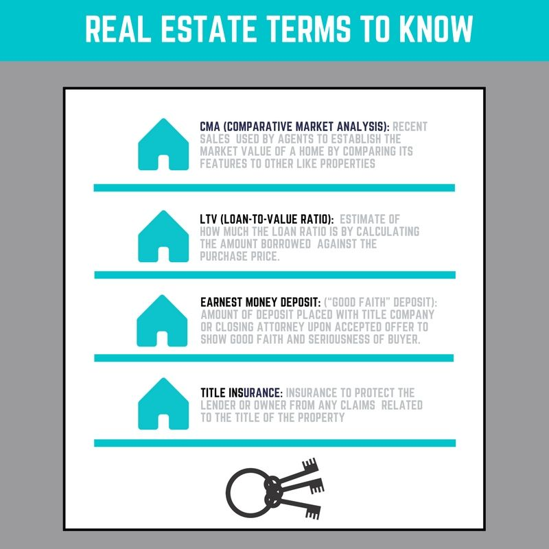 A Few Terms You Will Hear When Buying Or Selling Real Estate If I