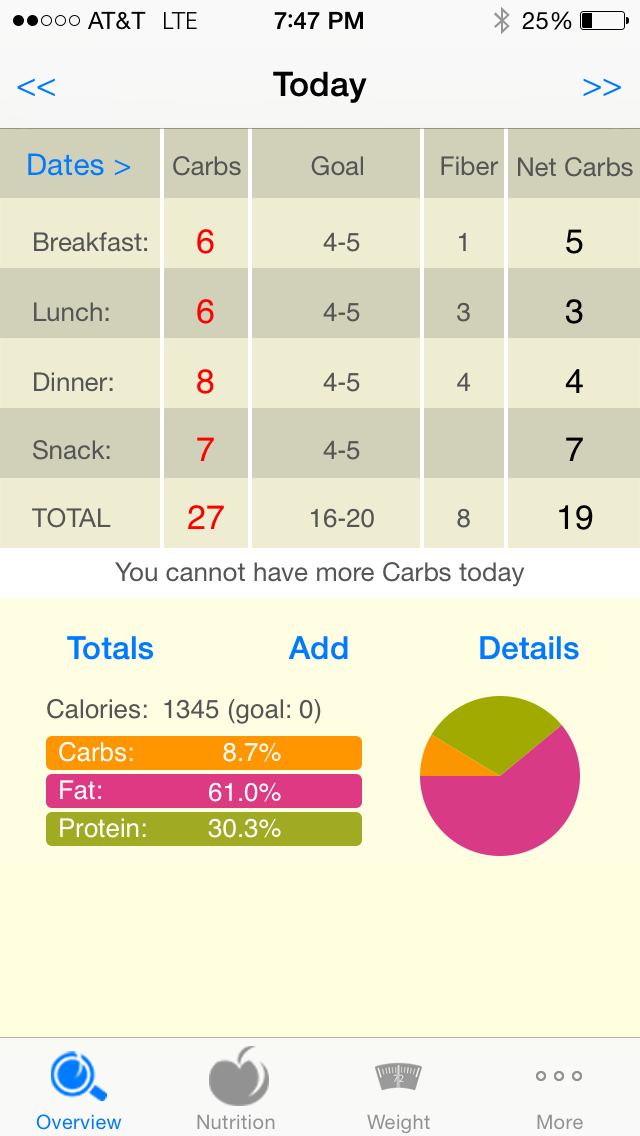 Pin by Frances Brown on Hflcmp Carb counter, Carbs