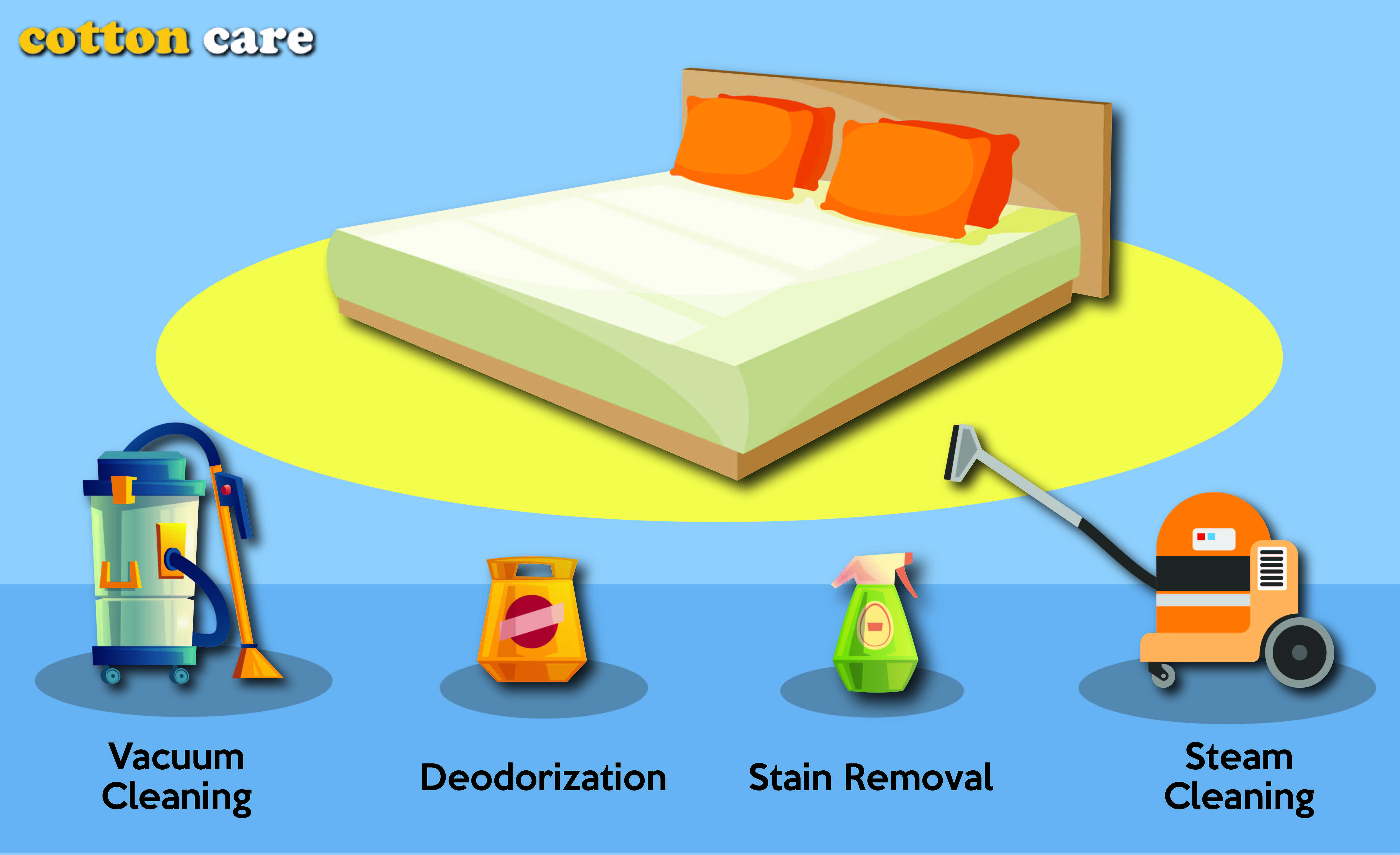 Choosing the best Mattress Cleaning Services can be tough