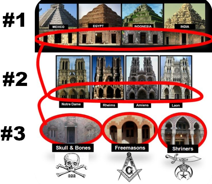 Medieval Freemasons encoded the Triptych into the