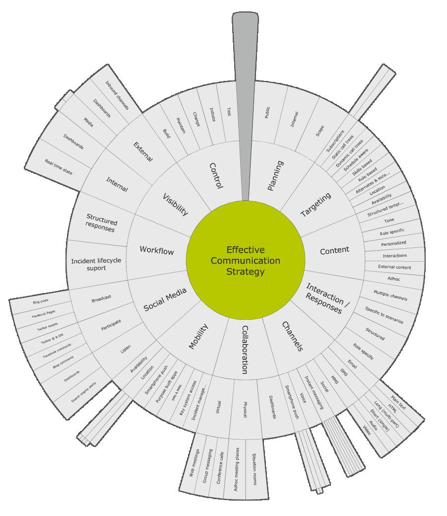 Communication Strategy Comunicacin Estratgica  Comunicacin