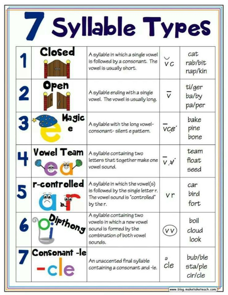7 Syllable Types Posters - Classroom Freebies
