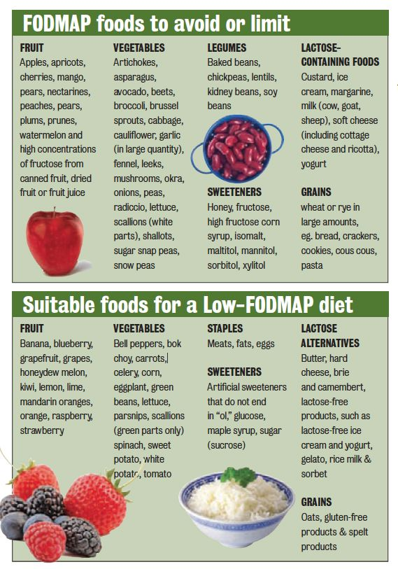 Ibs And A Low Fodmap T Premier Medical Group Chart