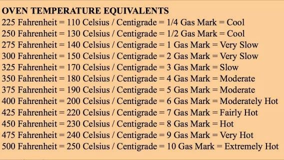 Oven temperature equivalents