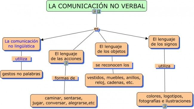 cuadro sinóptico sobre comunicación no verbal