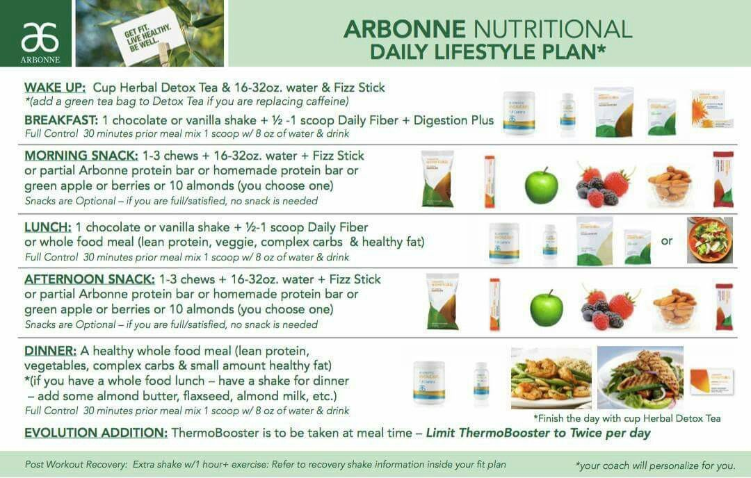 Arbonne Nutritional Daily Lifestyle Plan Arbonne Nutrition Nutrition Herbal Detox Tea