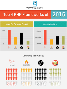 Best PHP Frameworks 2016: Laravel vs CodeIgniter vs Symfony vs