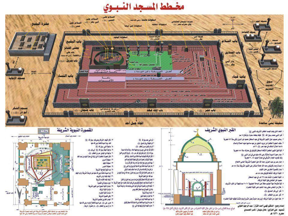 انتفاخ بركان كل مره خريطة المسجد النبوي من الداخل Comertinsaat Com