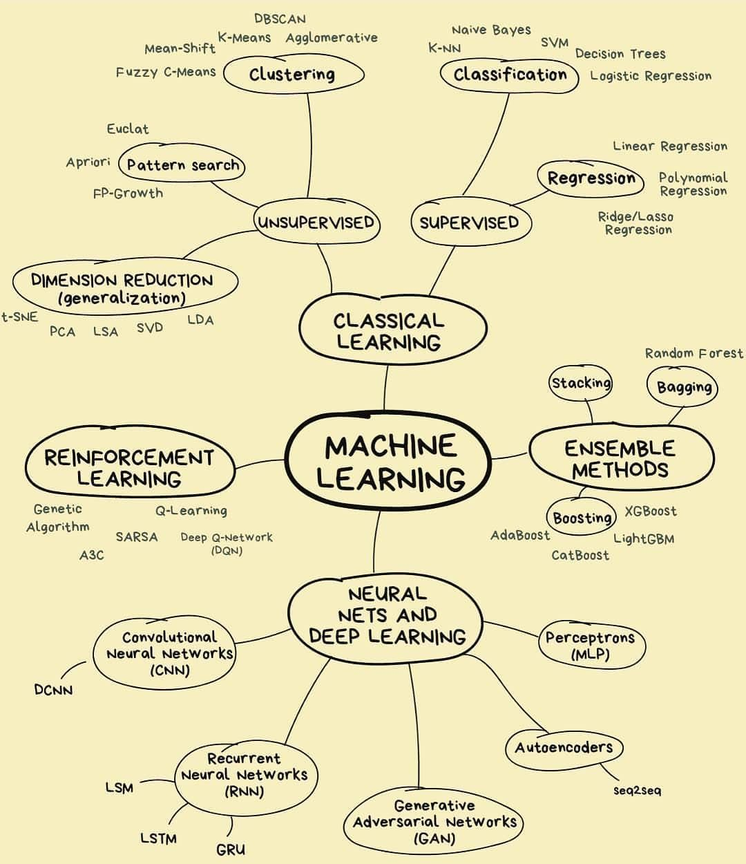 Pin By Bobby On Artificial Intelligence In 2020 Machine Learning