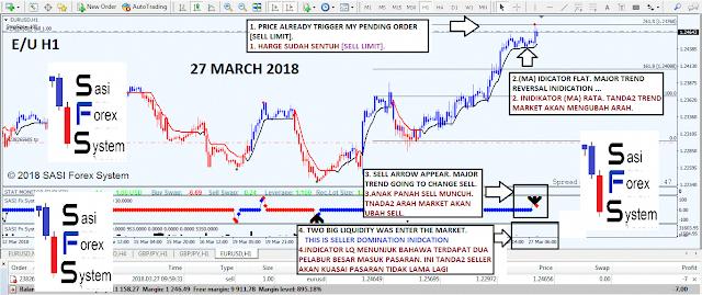 Strategi Trading Forex Tanpa Indikator - Broker Forex Terbaik