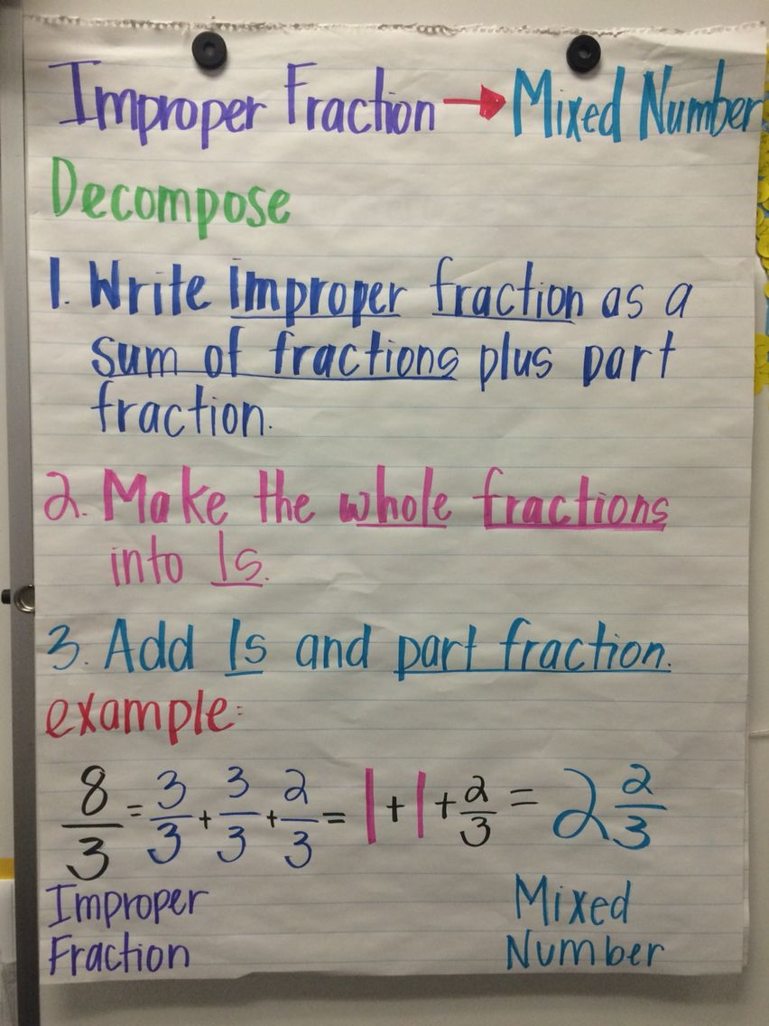 improper fraction to a mixed number   anchor charts common core