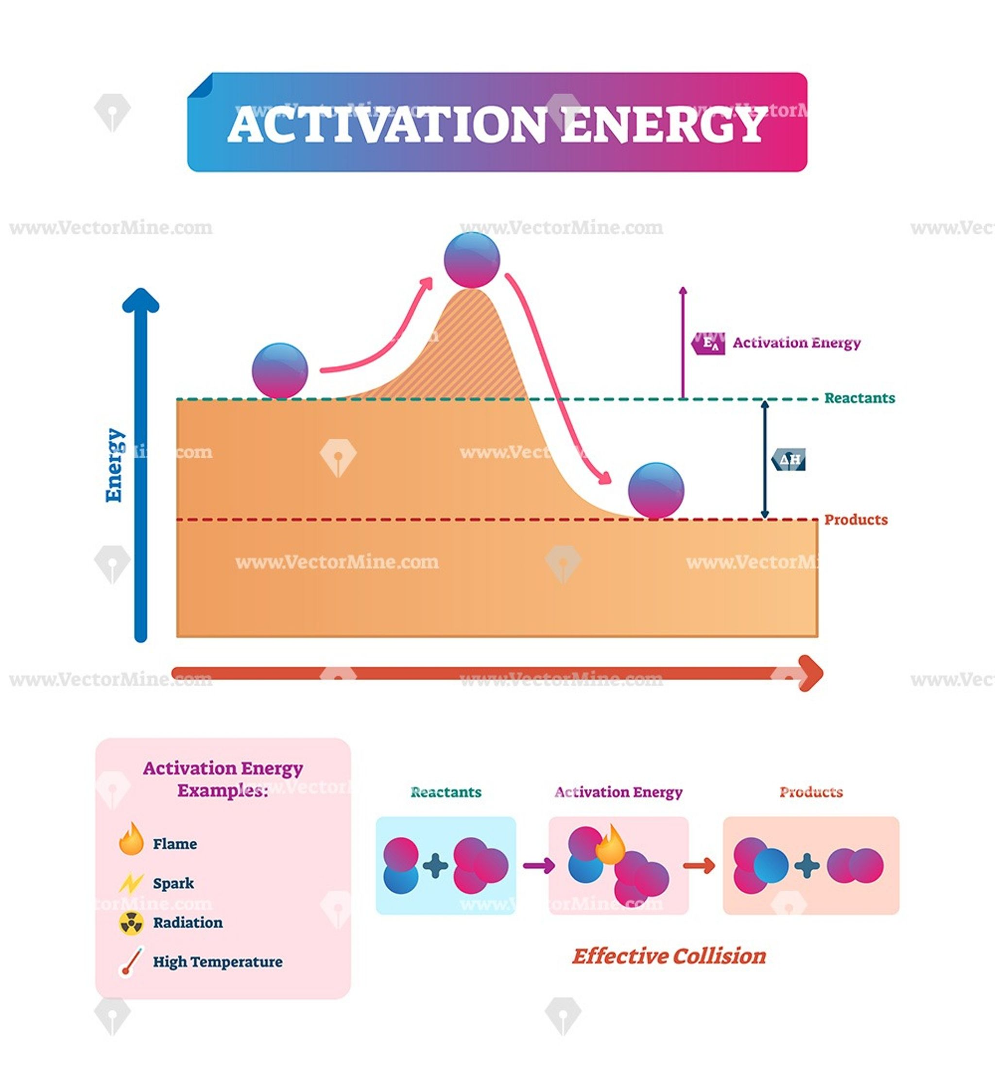 Activation Energy Vector Illustration Example Diagram