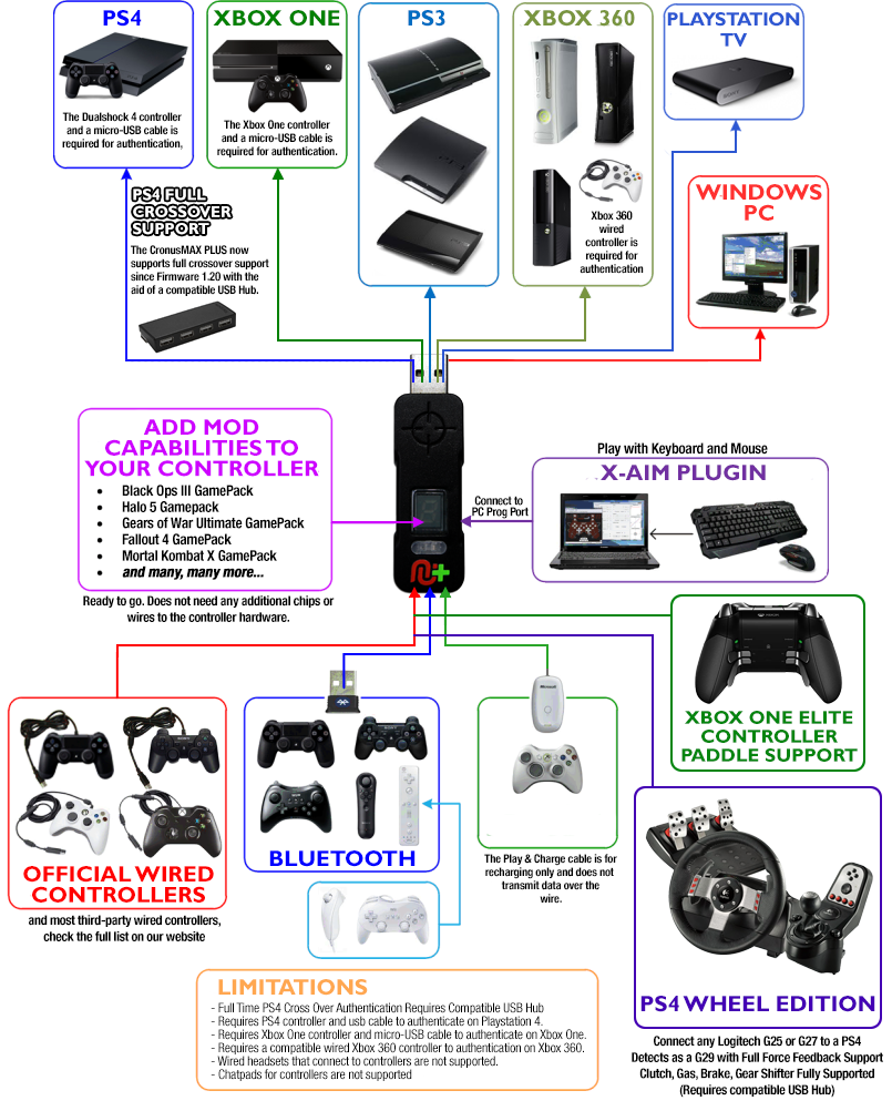 Crossover Cable Diagram Xbox One Explained Wiring Diagrams For Cronusmax Gaming Adapter Ps4 Ps3 And