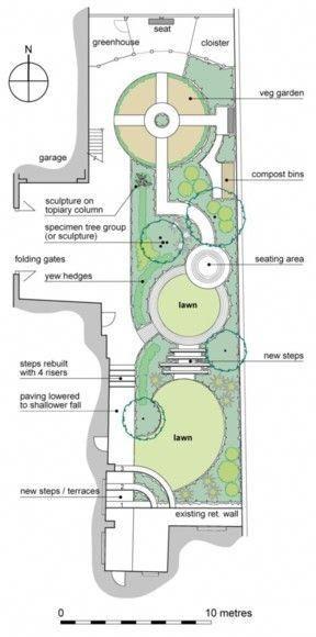 garden planning ideas uk #Gardenplanningideas (With images ...