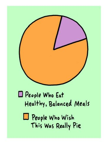 Healthy Pie Chart Live Love Laugh Pinterest Funny Humor
