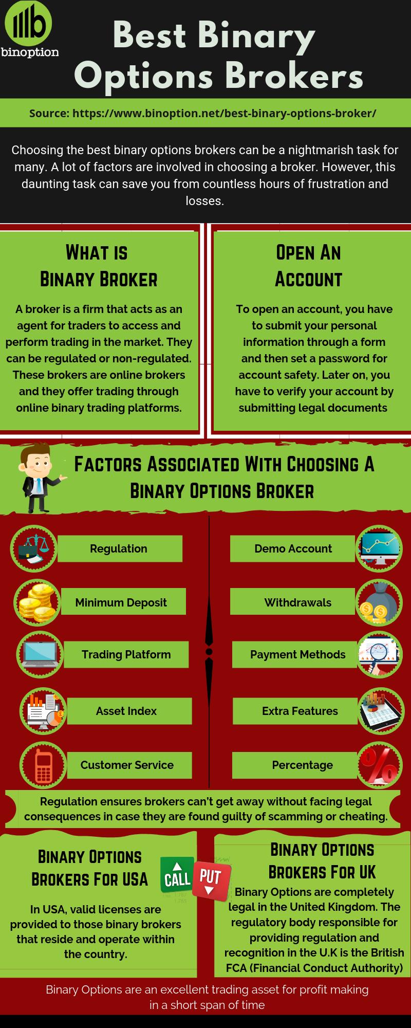 Best Binary Options Brokers Trading Platforms Reviews