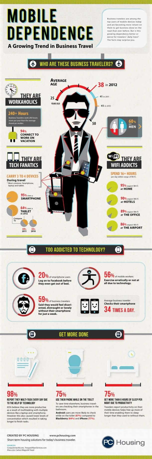 Mobile Dependence A Growing Trendin Business Travel #Infographics