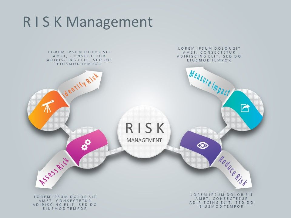 Risk assessment PowerPoint Templates are used to highlight