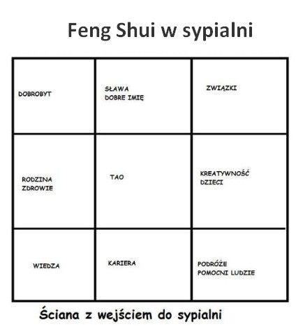 Sypialnia Feng Shui Pomysly Do Domu W 2019 Feng Shui