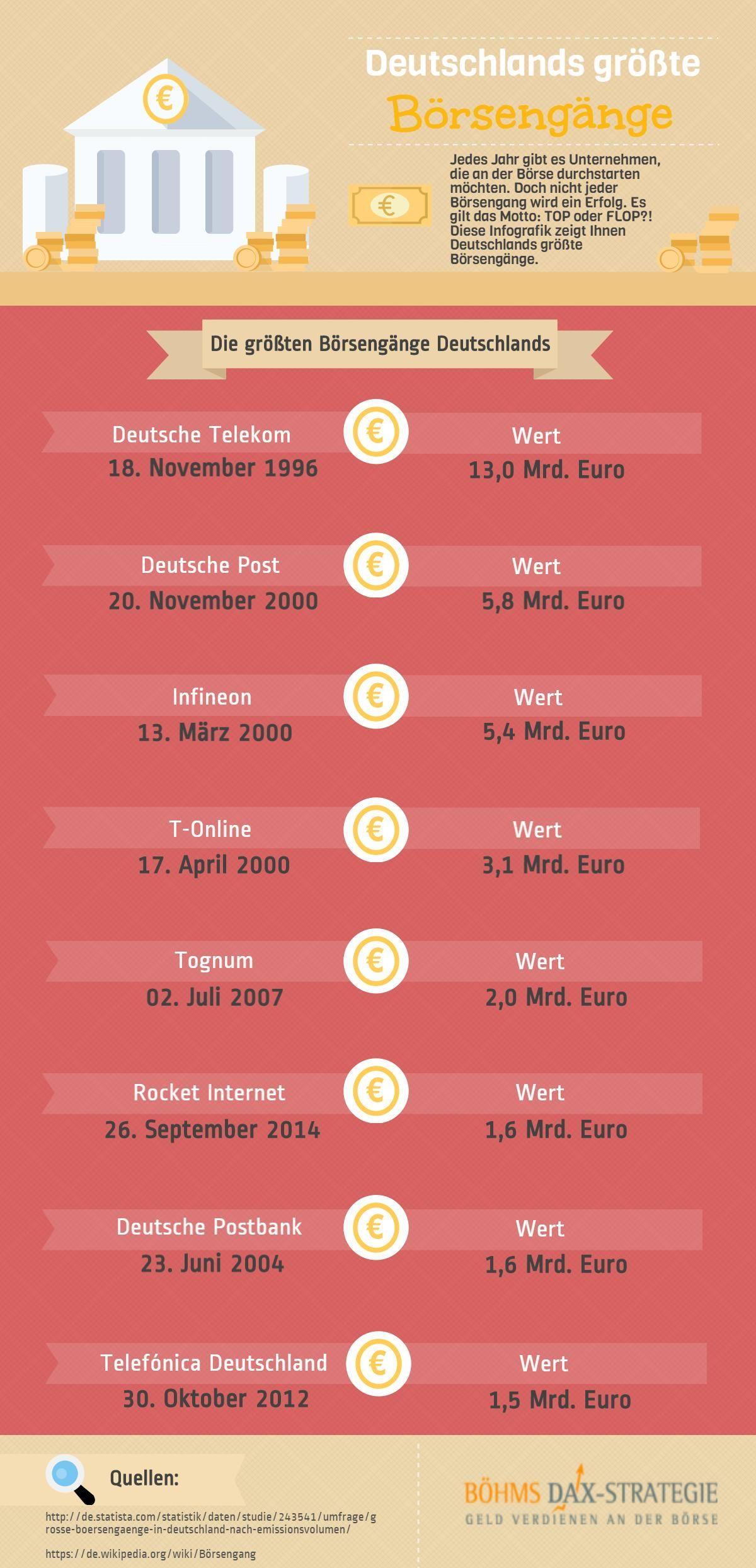 Die größten Börsengänge Deutschlands > Viele weitere