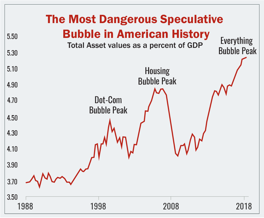 The Most Dangerous Speculative Bubble In American History Speculative American History Investing