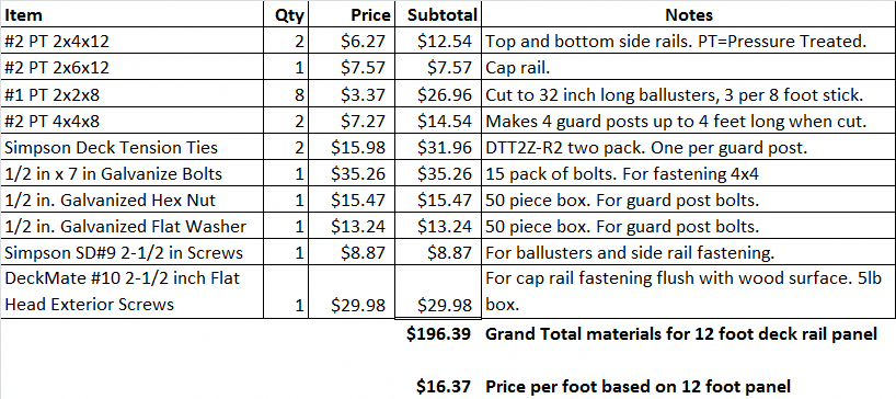 Best Deck Rail Material Cost Per Foot Estimate Backyarddecks 640 x 480