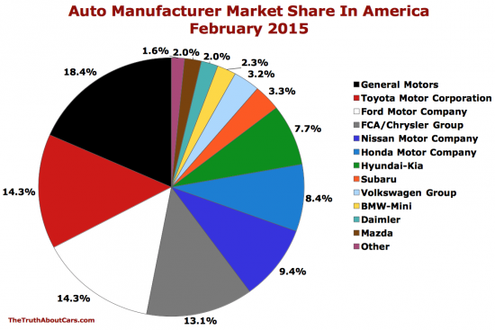 Chart Of The Day Auto Brand Market Share In America In February