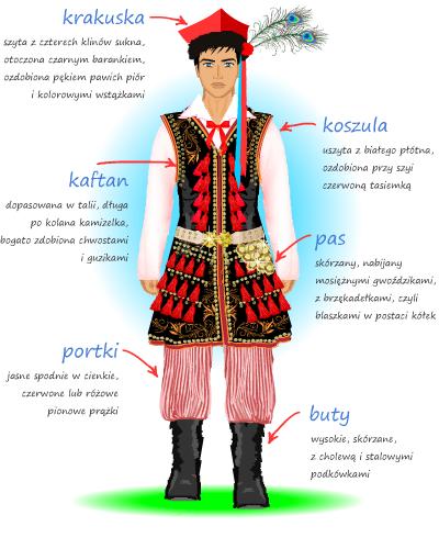 Stroj Krakowski Polish Clothing Polish Traditional Costume Folk Costume