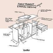 Photo of Erstellen Sie Pläne für unseren neuesten Umbau des Ford Transit Wohnmobils. Au…