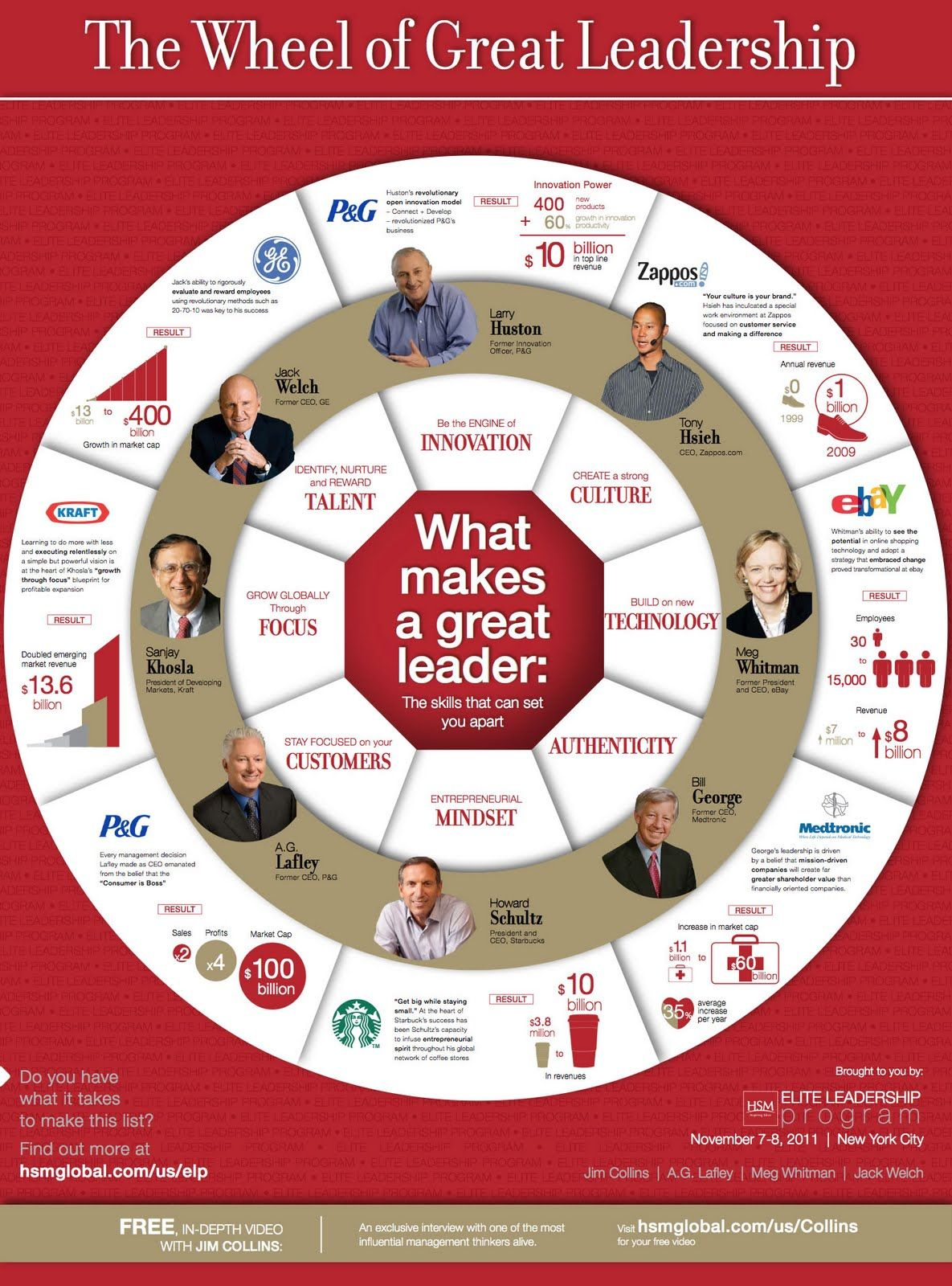 The Wheel of Great Leadership | Business Is Very Personal ...