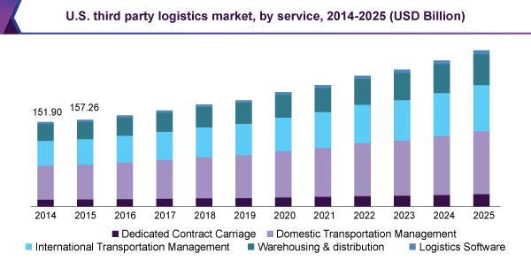 U S Third Party Logistics Market By Service 2014 2025 Usd