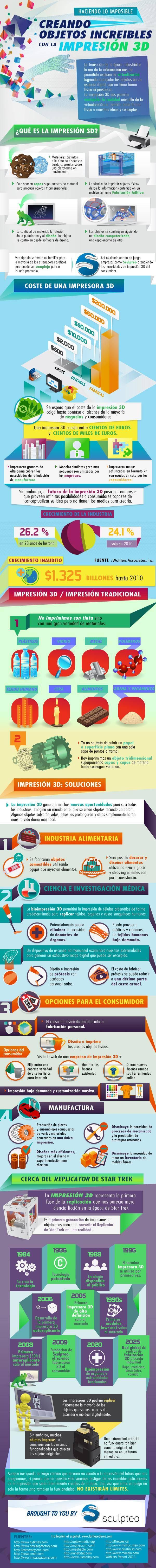 Historia de la impresión en 3D