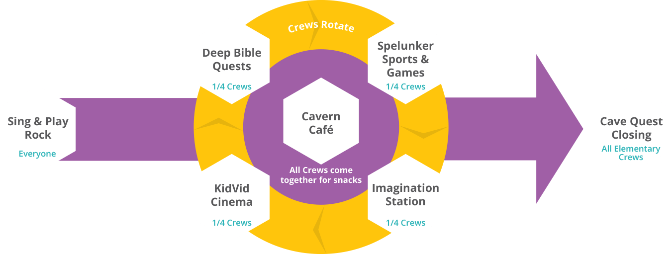 Cave quest vbs station rotation chart also church camp rh pinterest