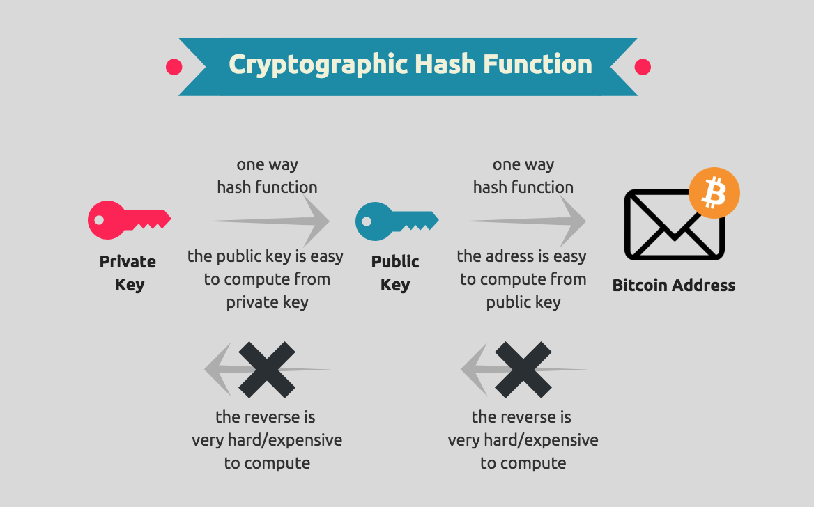 how is cryptography used in cryptocurrencies