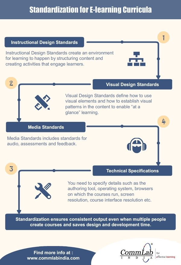 Standardization For E Learning Curricula An Infographic Elearning Elearning Infographics Curriculum
