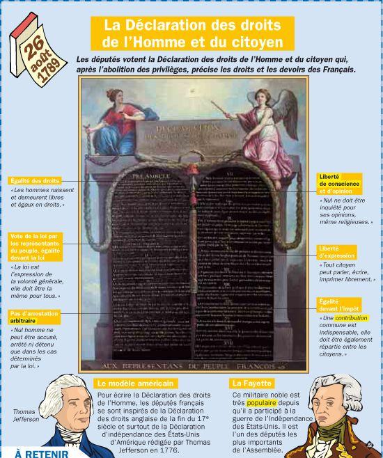 La Declaration Des Droits De L Homme Et Du Citoyen Droits De L Homme Histoire Cm2 Culture Generale