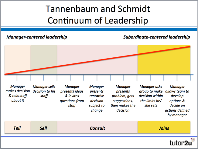 tannenbaum and schmidt leadership styles Management and leadership styles aqa as business  for this you will need to print out and cut up the tannenbaum schmidt continuum  leadership.