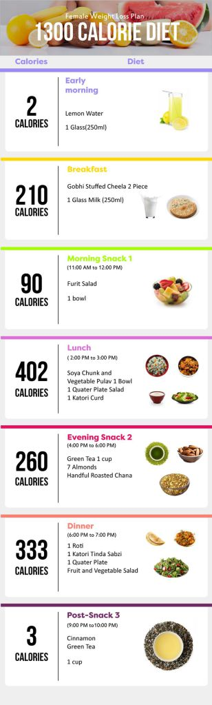 Sample Indian Diet Chart For Weight Loss For Female 1300 Calories