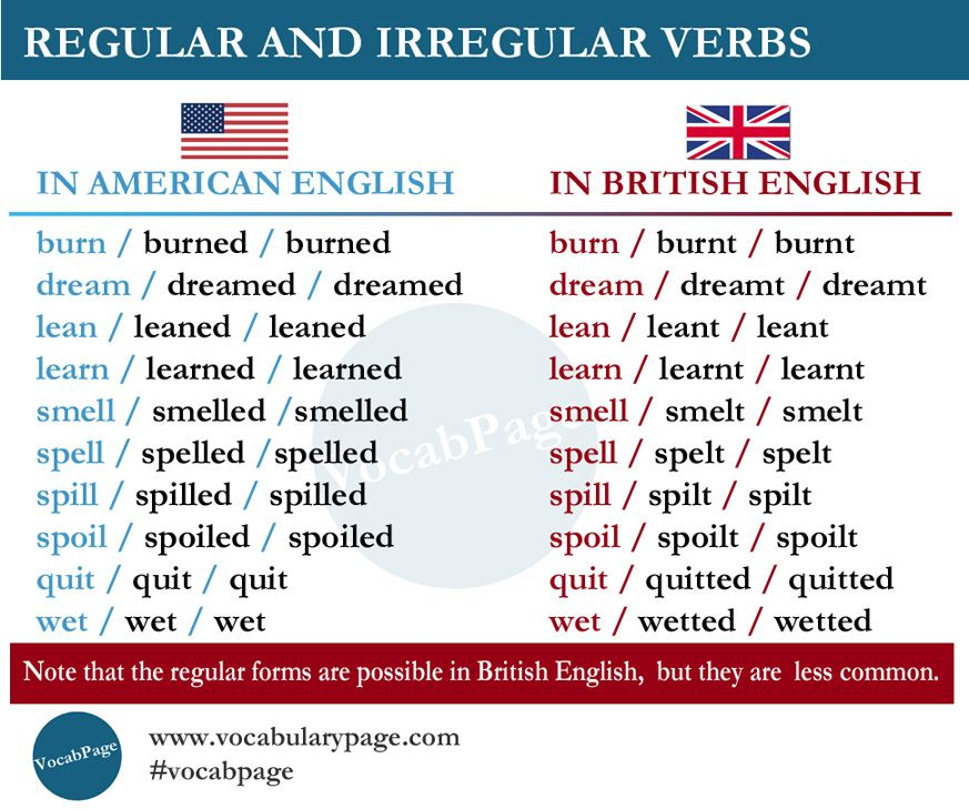 The differences between American English and British English when writing your dissertation
